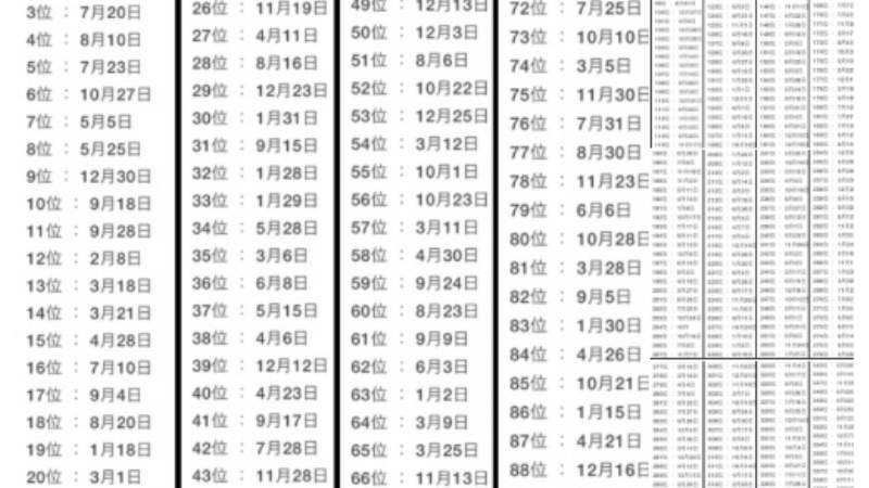 Lista de la suerte japonesa que te dice cómo será tu 2019